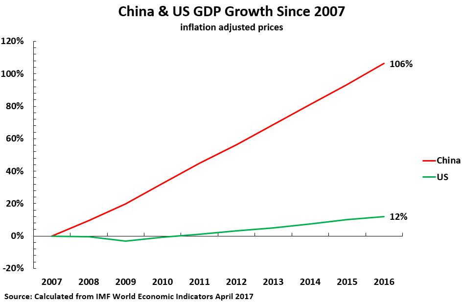 17 07 17 China US GDP 2007-