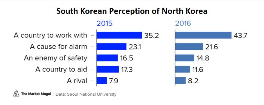 17 08 18 South Korea Perception of North Korea