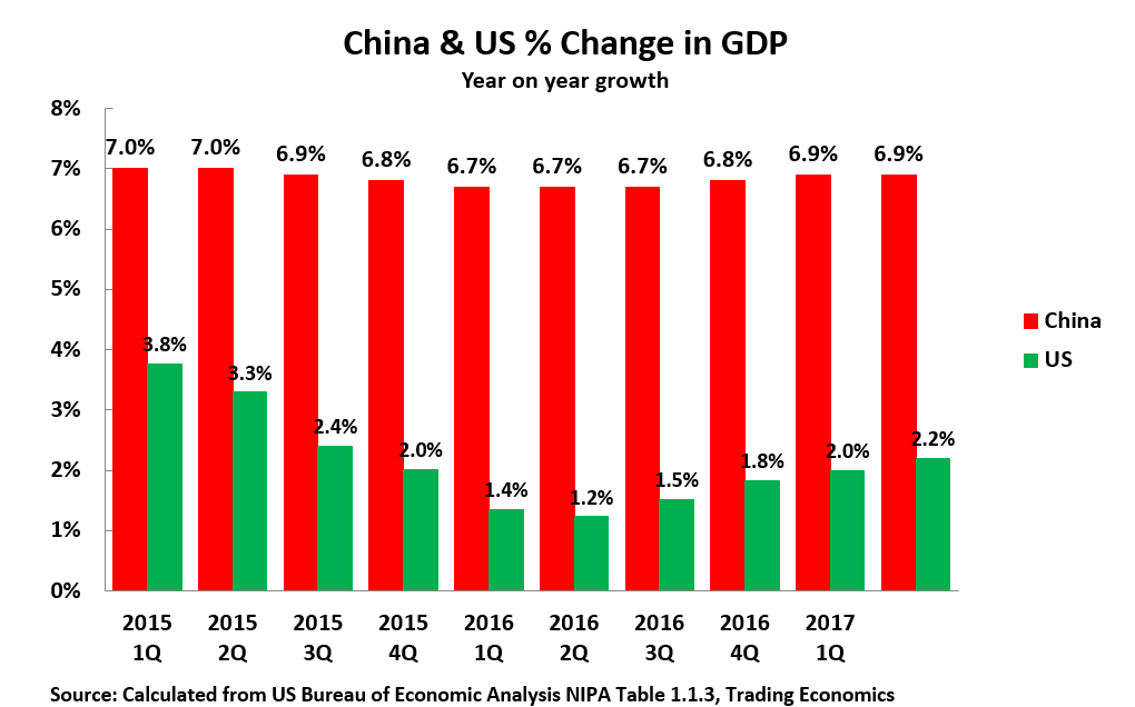 17 08 31 US GDP Growth