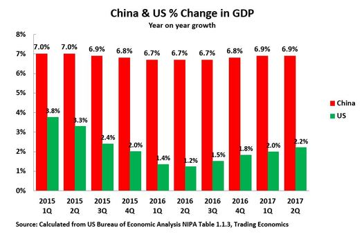 19 02 07 China US GDP