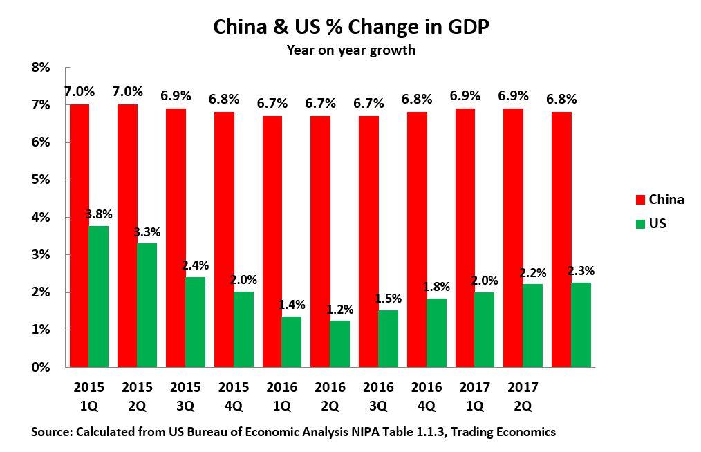17 10 28 US & China GDP English