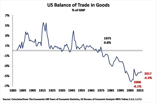19 02 17 US trade deficit