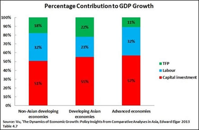 How Singapore achieved a higher per capita GDP than the US