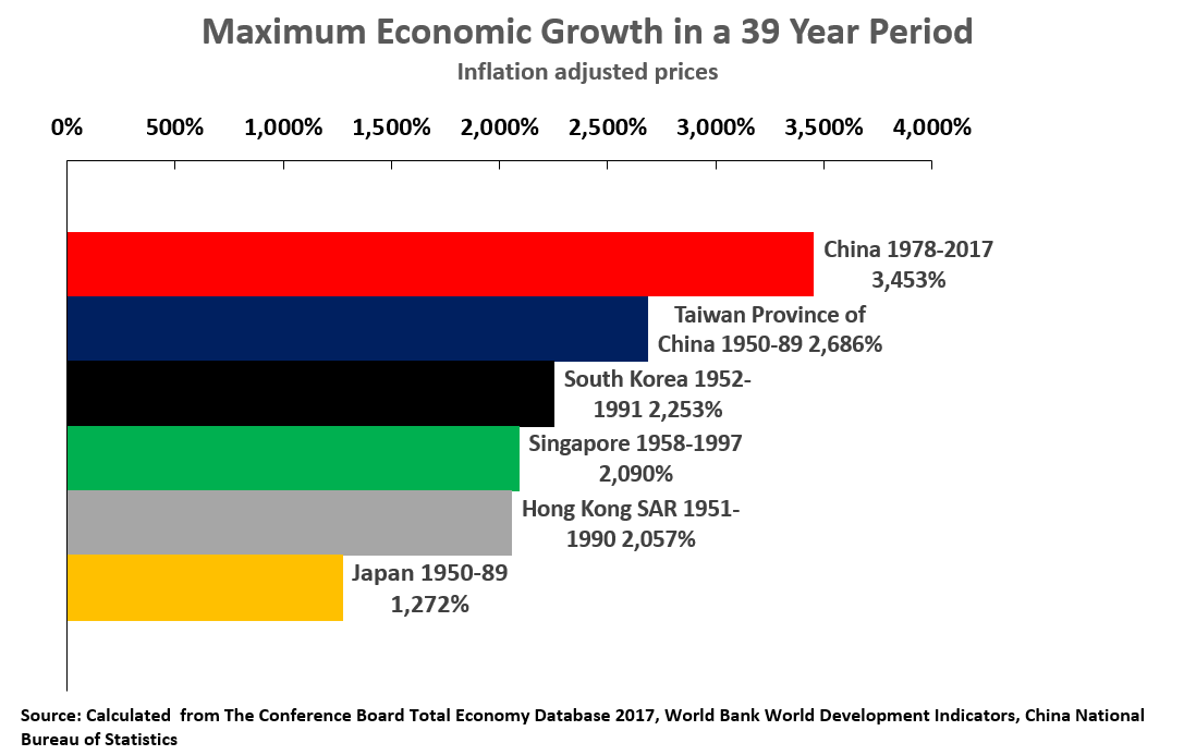 18 02 05 China Economic Growth