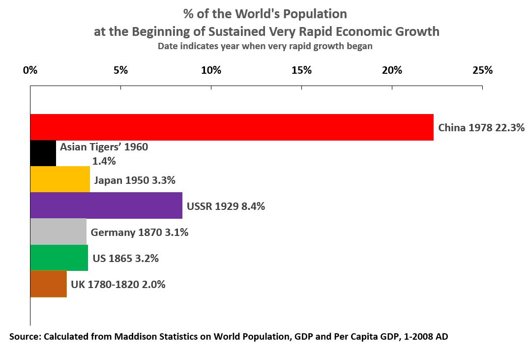 18 02 06 Rapid Economic Growth